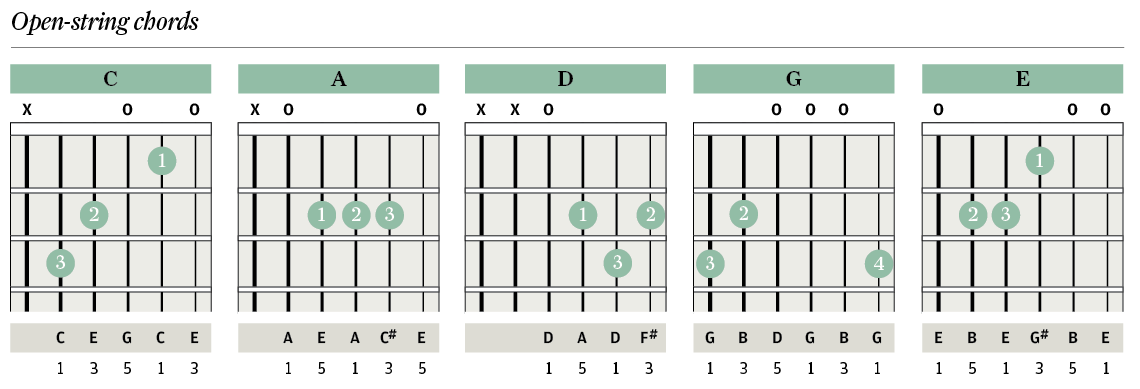 Tuition Chord Clinic Part One The Guitar Magazine The Guitar
