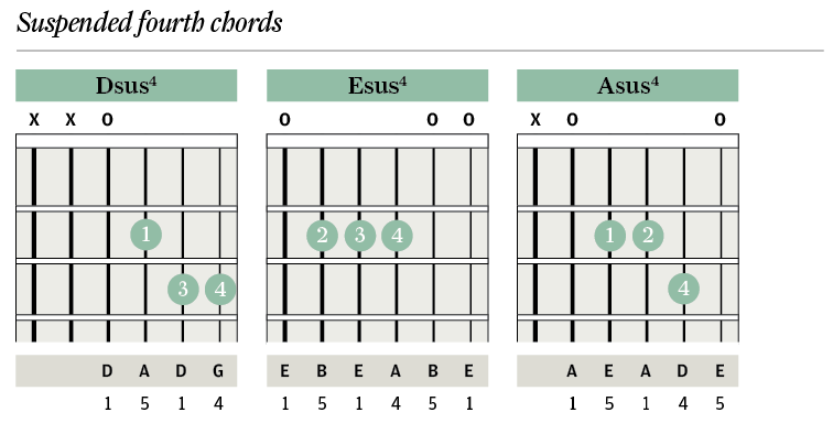 Esus Chord Images Chord Guitar Finger Position