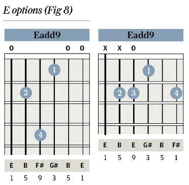 Tuition: Chord Clinic - Part 2: sus Chords - The Guitar Magazine ...
