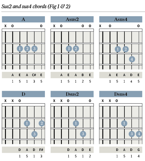 Guitar 18 guitar chords : Tuition: Chord Clinic - Part 2: sus Chords - Guitar & Bass ...