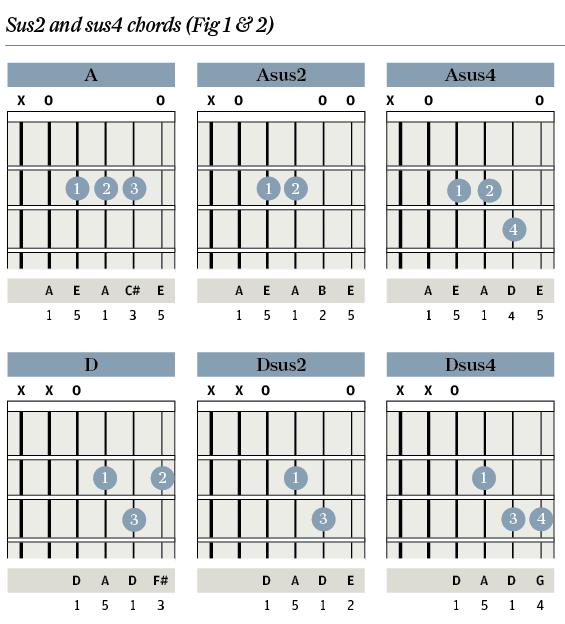 Guitar 18 guitar chords : Tuition: Chord Clinic - Part 2: sus Chords - Guitar & Bass ...