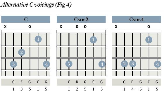 Guitar : 11th chords guitar 11th Chords Guitar in 11th Chordsu201a Guitar