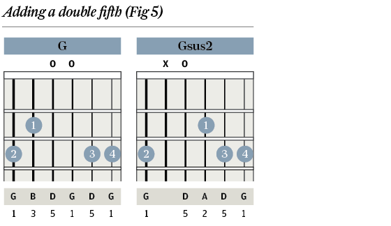 G Sus Chord Choice Image Chord Guitar Finger Position