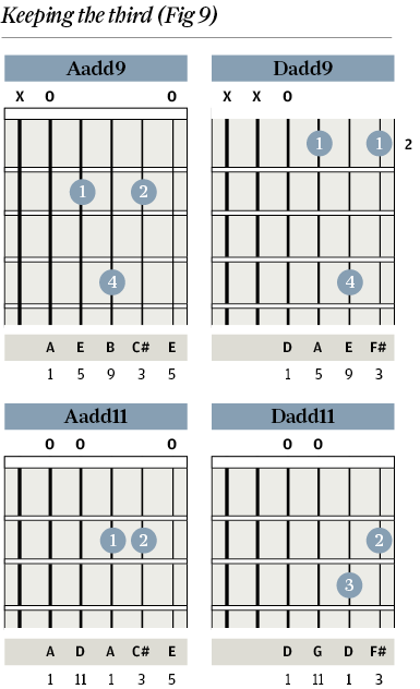 Tuition Chord Clinic Part 2 Sus Chords The Guitar Magazine