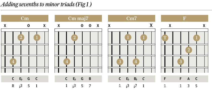 Chord Clinic - Part 3 : Seventh chords - The Guitar Magazine | The ...