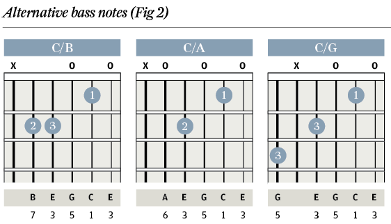 Chord Clinic - Part 4 - Root Manoeuvres & Slash Chords - The Guitar ...