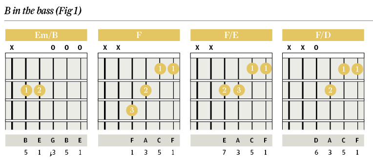 Chord Clinic Slash Chords Descending Basslines The Guitar