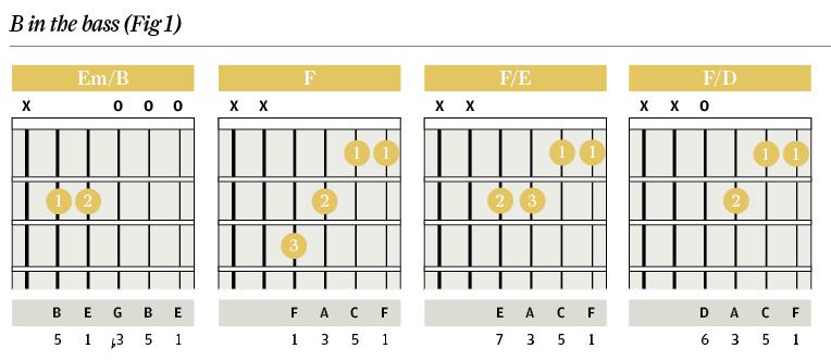 Chord Clinic: Slash Chords - Descending Basslines - The Guitar ...