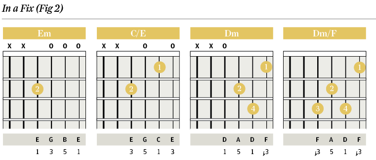 Chord Clinic Slash Chords Descending Basslines The Guitar