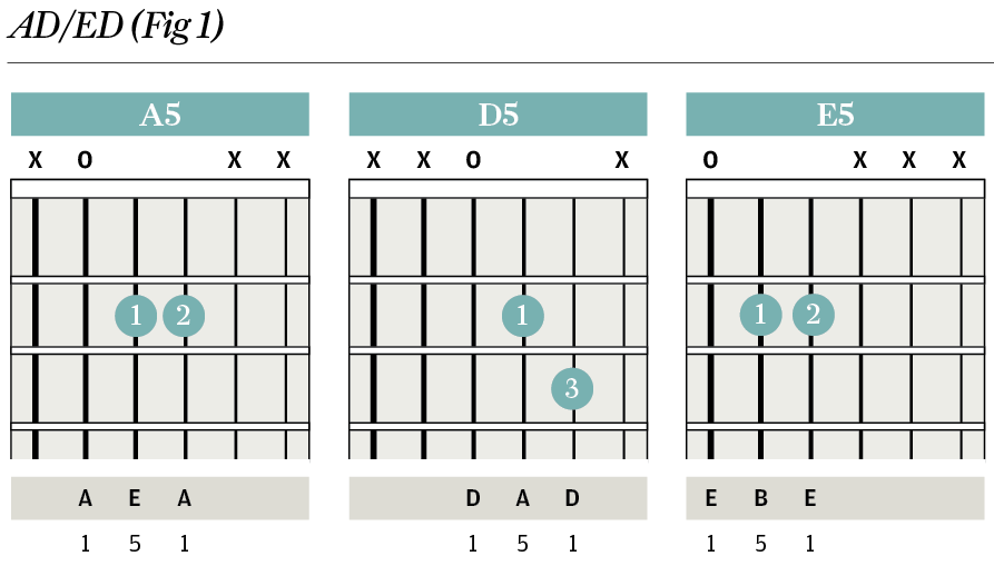 Chord Clinic: Powerchords - Two note tricks - The Guitar Magazine ...
