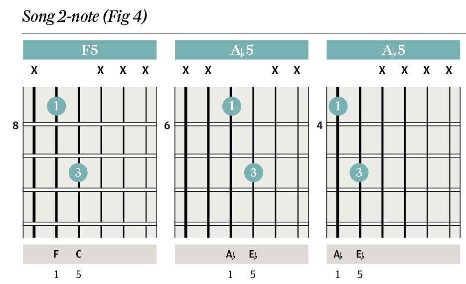 Perfect F5 Guitar Chord Inspiration Basic Guitar Chords For