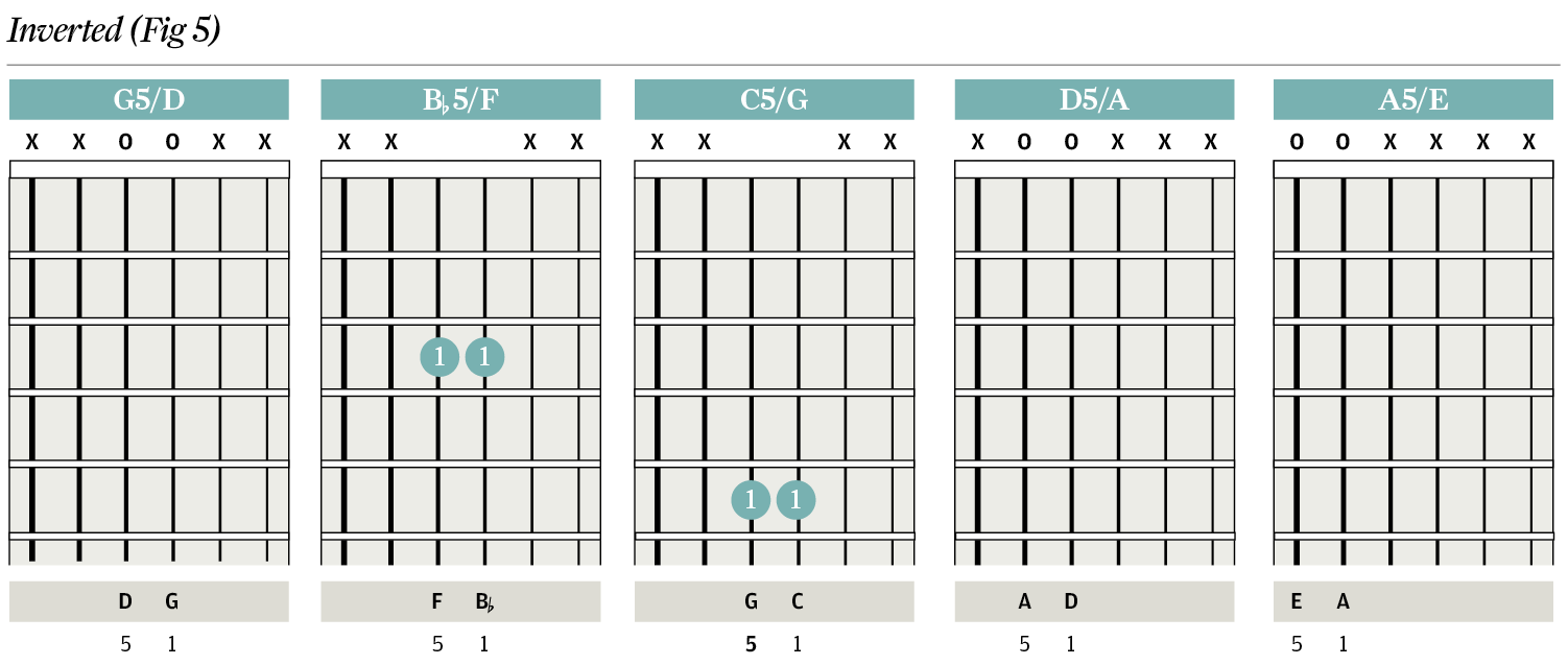Chord Clinic Powerchords Two Note Tricks The Guitar Magazine