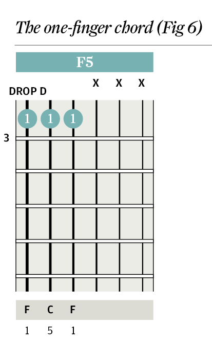 F5 Guitar Chord Images - guitar chord chart with finger position