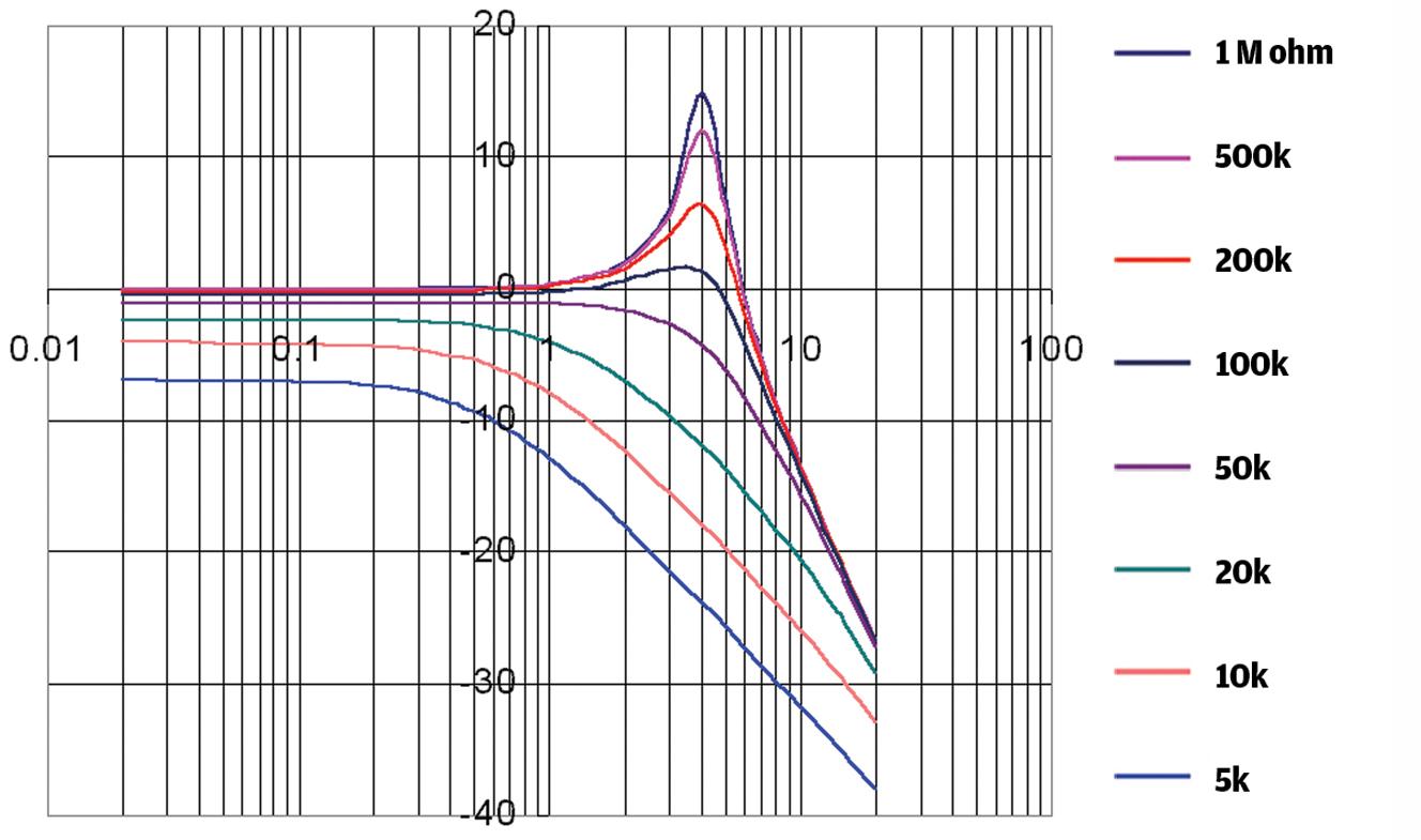 Resonance and Pot Value Graph