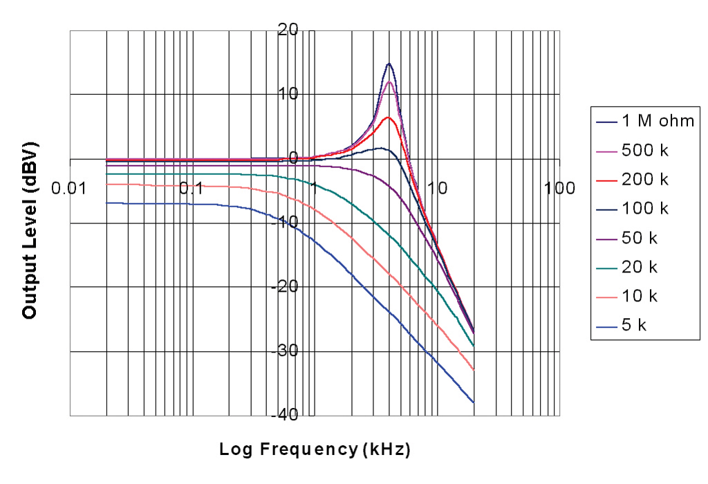 Pic 1 Resonance and Pot Value Graph 20 gretsch upgrades, mods & tone tips the guitar magazine the