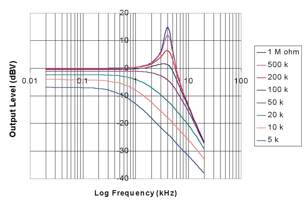 tele pot choices 250 or 500k rh seymourduncan com Standard Telecaster Wiring Best Telecaster Wiring