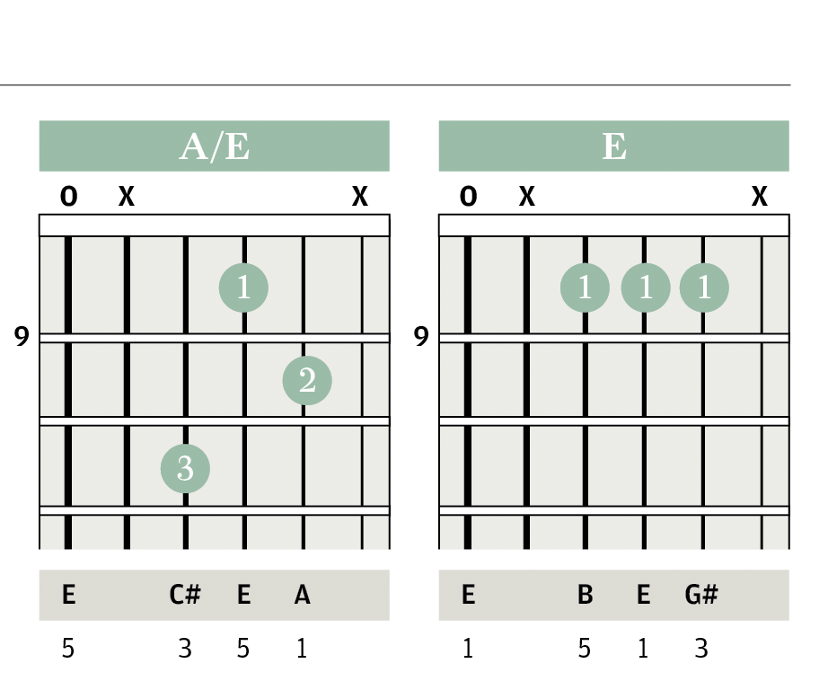 Chord Clinic Triads Pedal Notes Improve Your Skills The