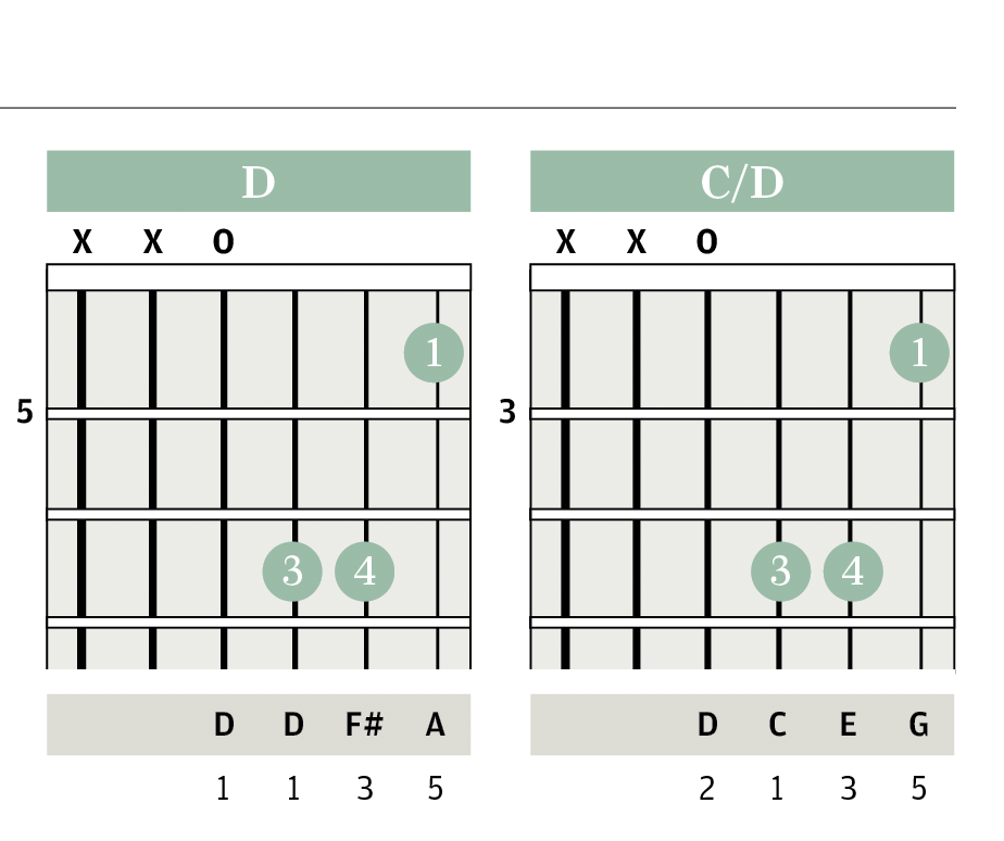Chord Clinic: Triads & Pedal Notes - Improve Your Skills   The ...