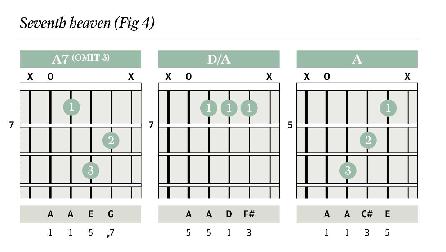 Chord clinic triads pedal notes improve your skills the chord clinic triads pedal notes hexwebz Images