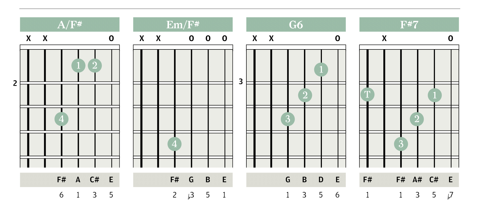 Chord clinic triads pedal notes improve your skills the it creates surprise and tension followed by satisfaction when the pedal note reappears in the last bar you could try playing this chord sequence as a hexwebz Gallery
