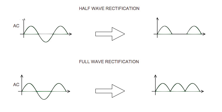 All About… Rectification - Guitar com | All Things Guitar