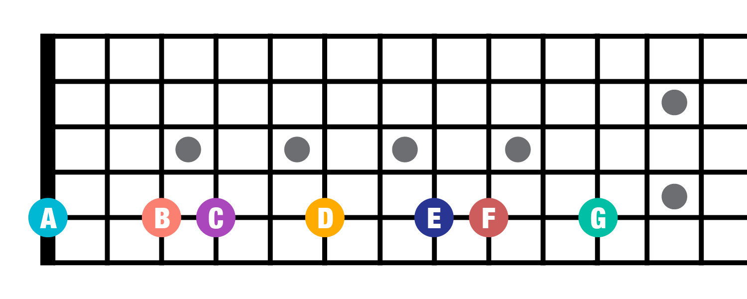 Fretboard A string notes