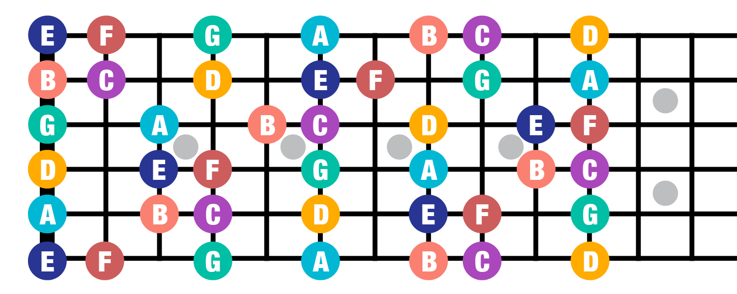 Fretboard all whole notes
