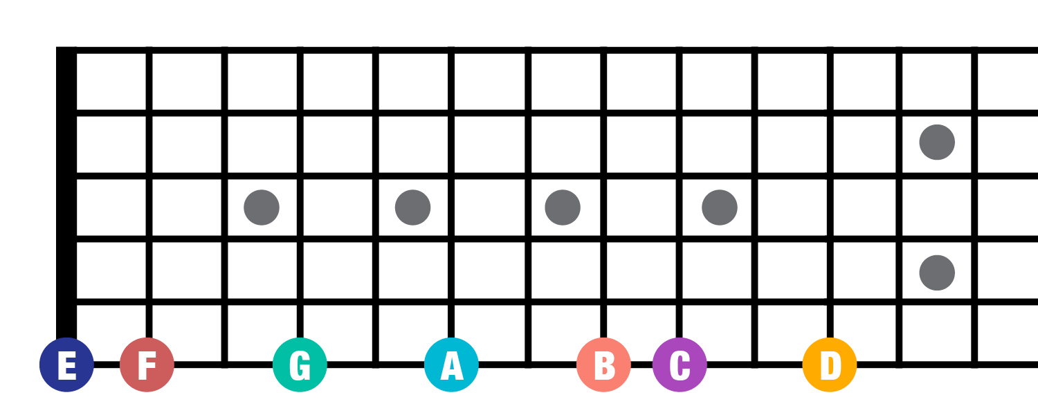 Fretboard E string notes