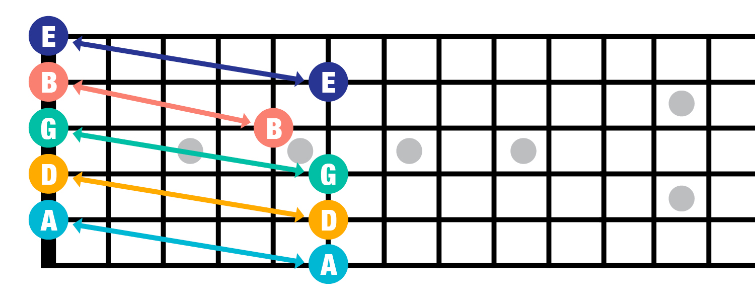 Fretboard tuning guitar fifth fret