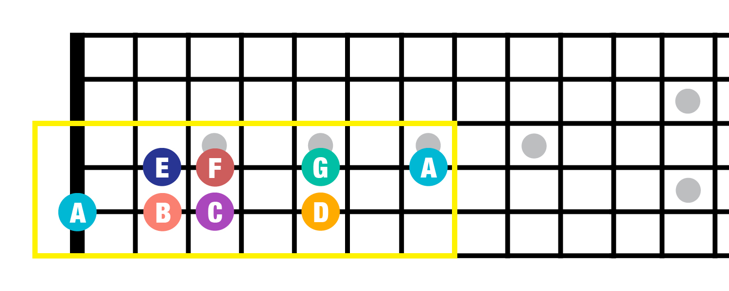 beginner music theory intro to scales