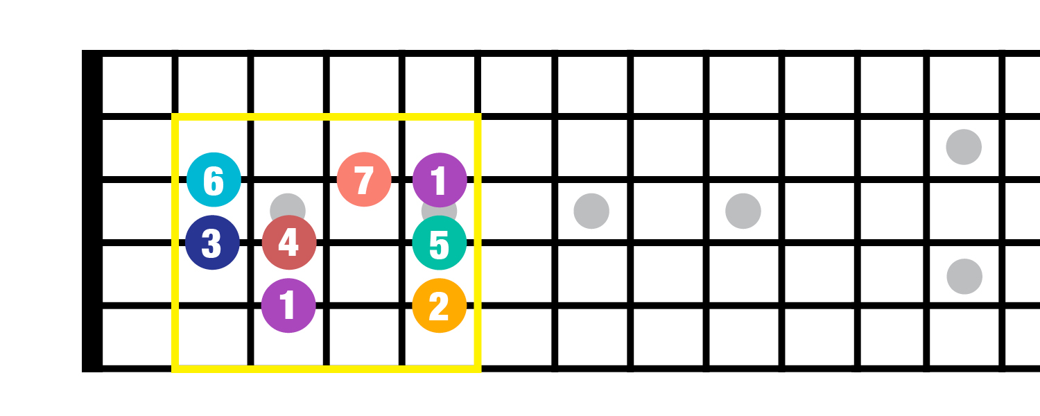 Music Composition For Beginners 3 The I Iv V Chord Progression