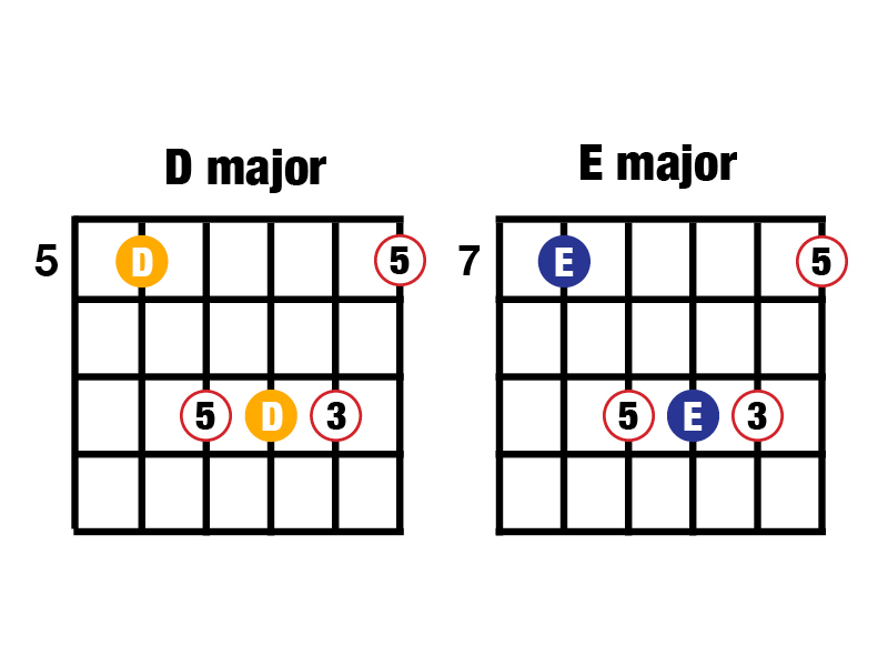 Music Composition For Beginners 1 Minor Major And Power Chords