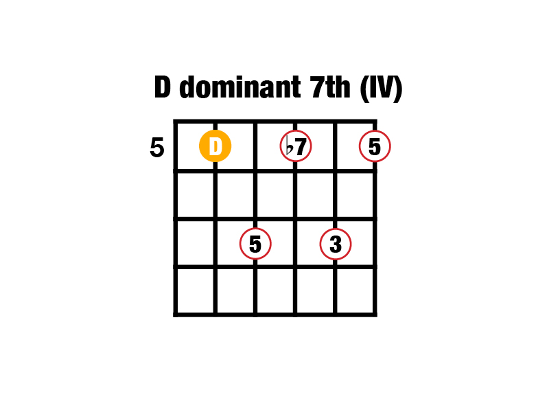 D Dominant 7 chord