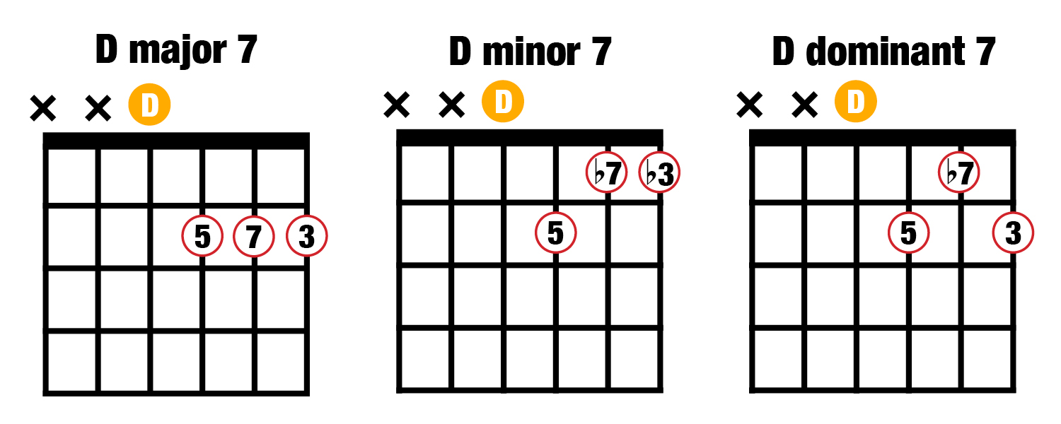 D major minor dominant seventh chords