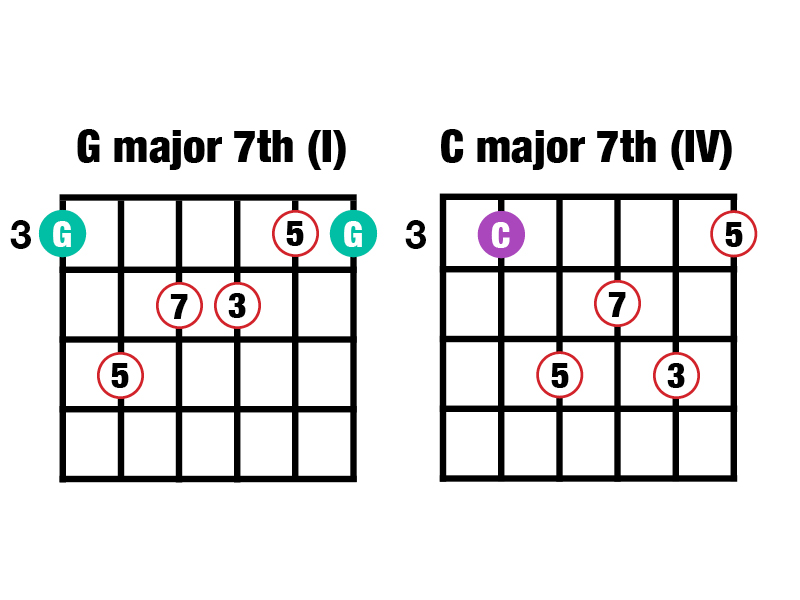 G major C major 7th chords