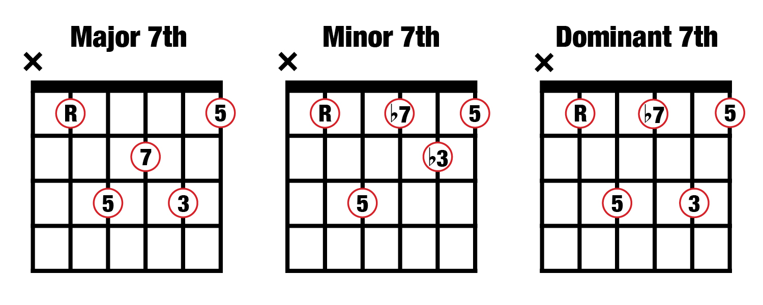 Major minor dominant 7 chords