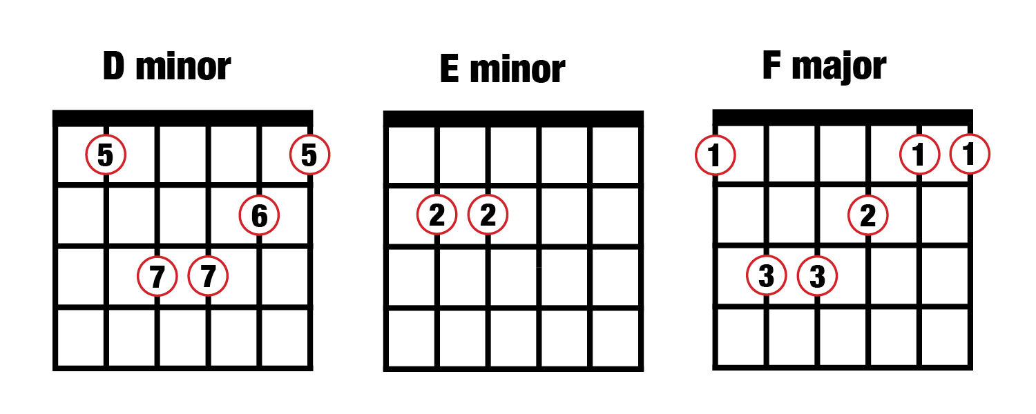 Music Composition For Beginners 4 Popular Chord Progressions