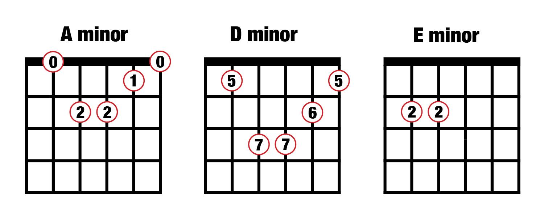 Chord progressions vi-ii-iii
