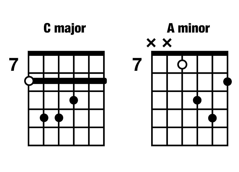 I-vi C major A minor CAGED chord progression