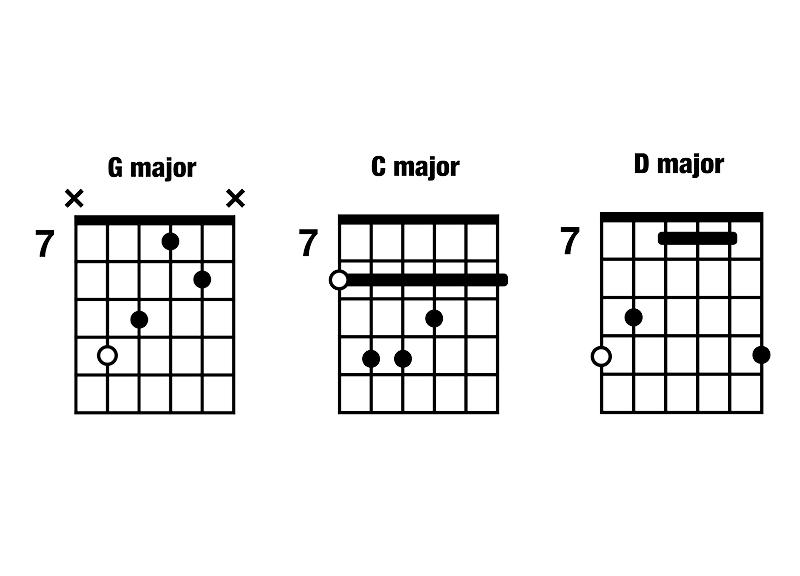 I-IV-V G C D major CAGED chord progression