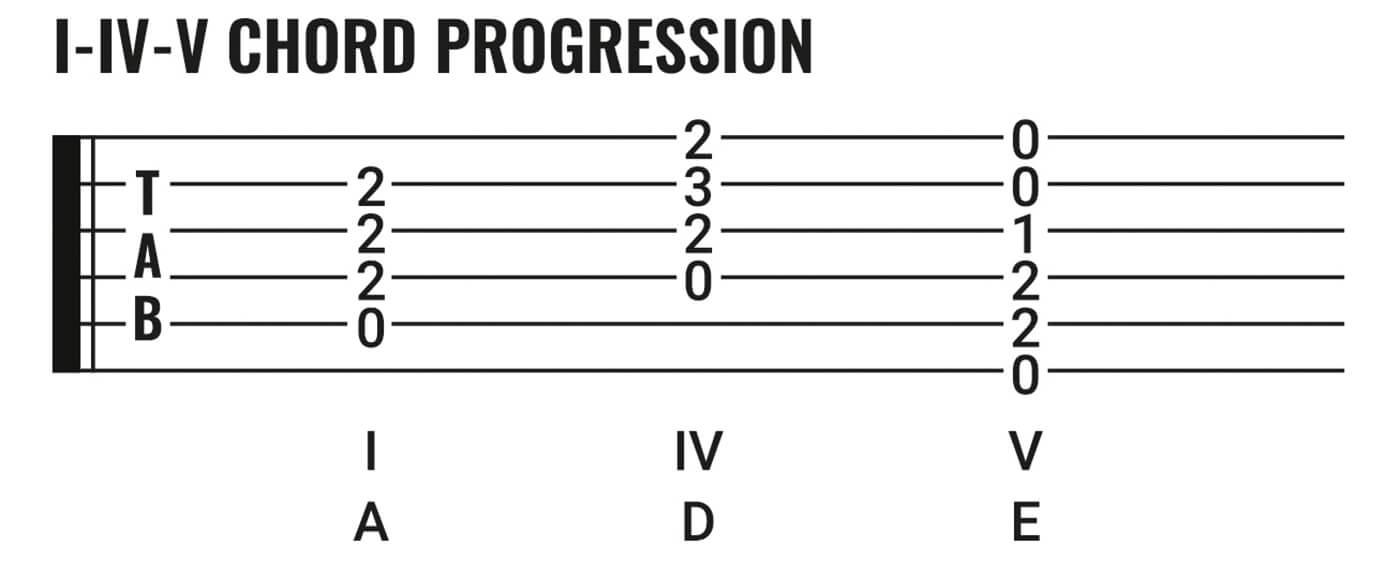 Essential Blues Part Three I-IV-V Chord Progression
