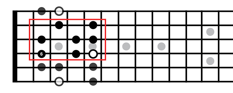 Music Theory for Beginners 5: Key signatures, relative