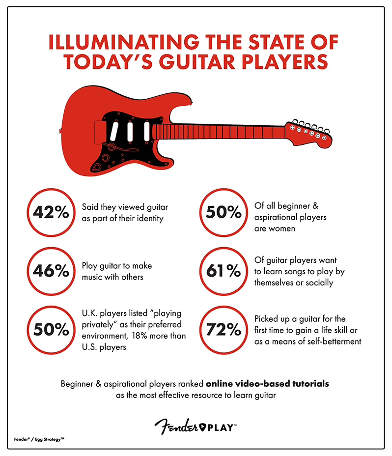 fender play infographics