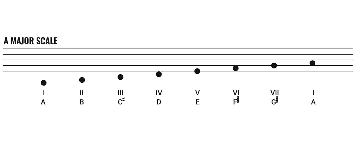 Essential Blues Part Three A Major Scale