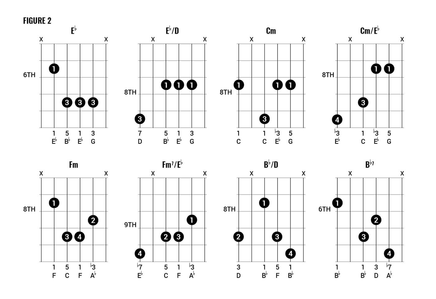 Queen Chord Clinic Fig 2