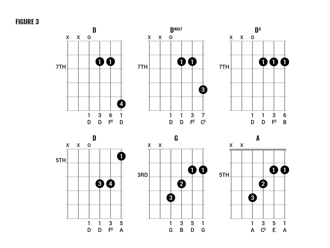 Queen Chord clinic part two figure 3