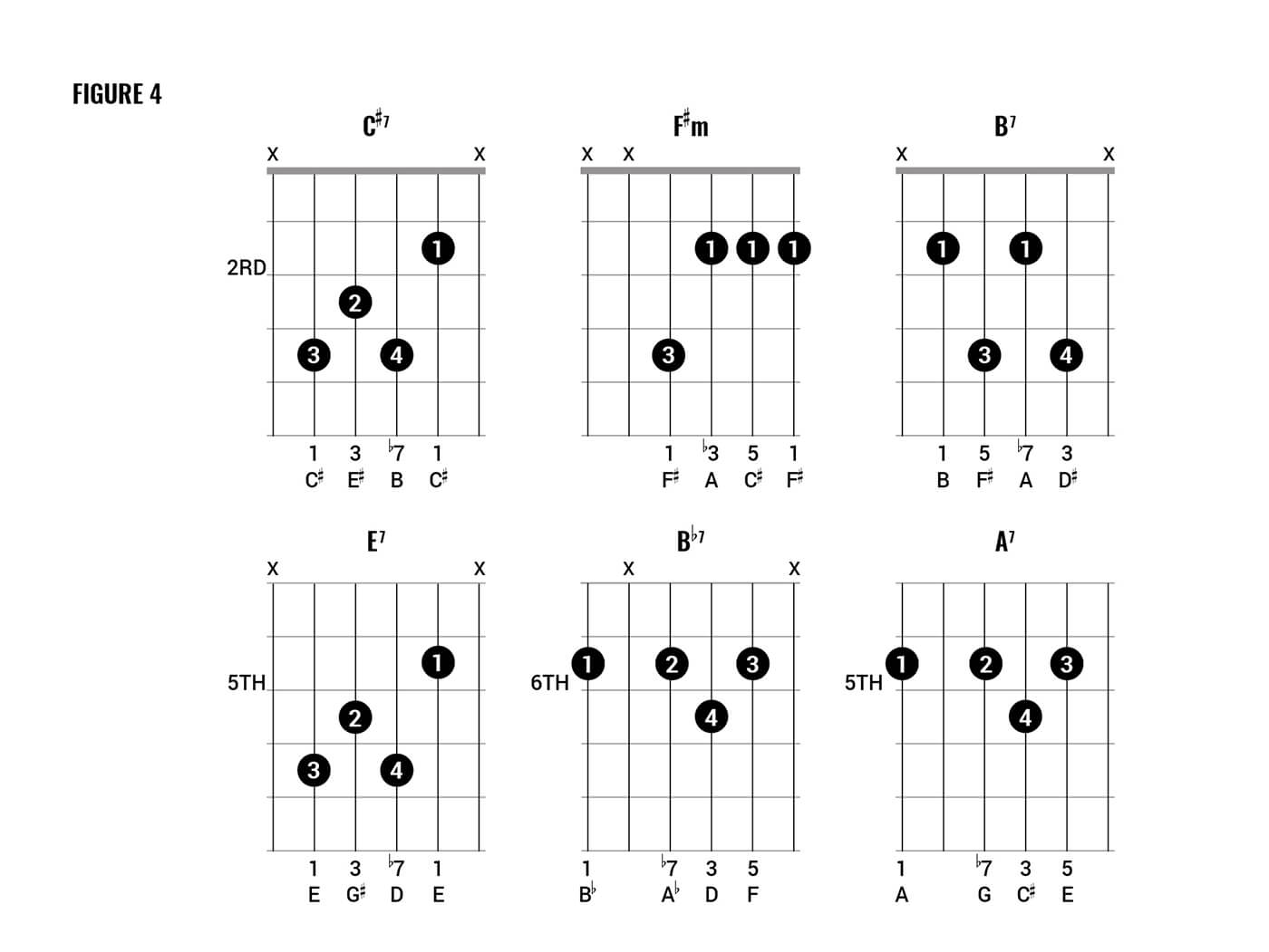 Queen Chord clinic part two figure 4