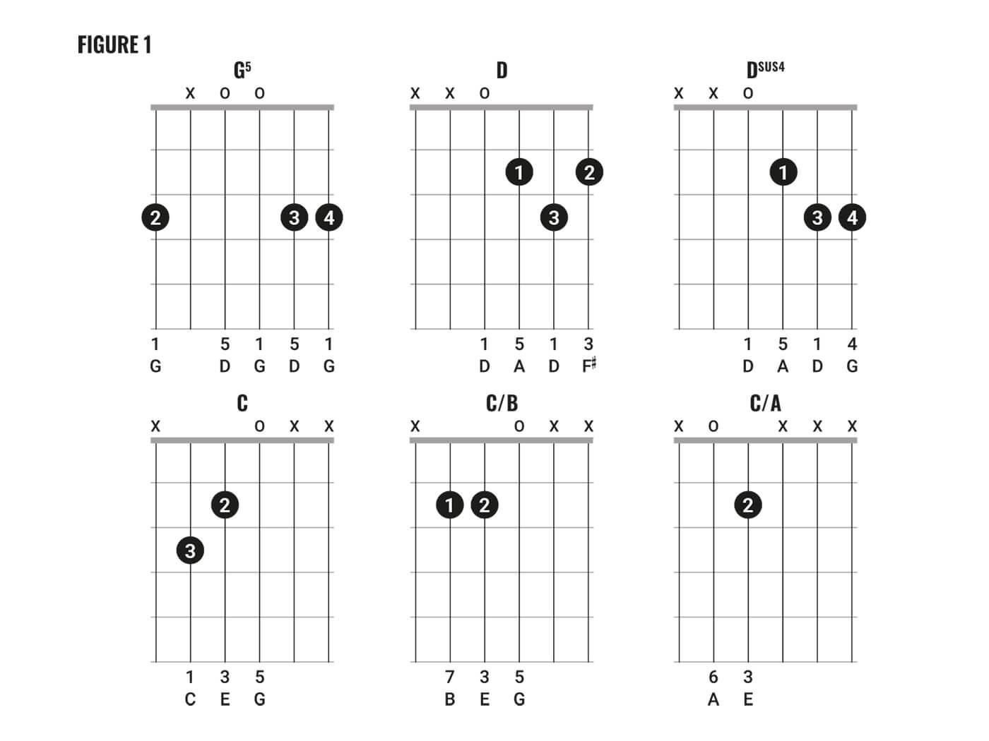 David Bowie Chord Clinic Fig 1