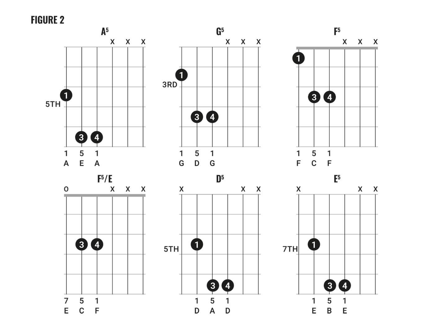 David Bowie Chord Clinic Fig 2