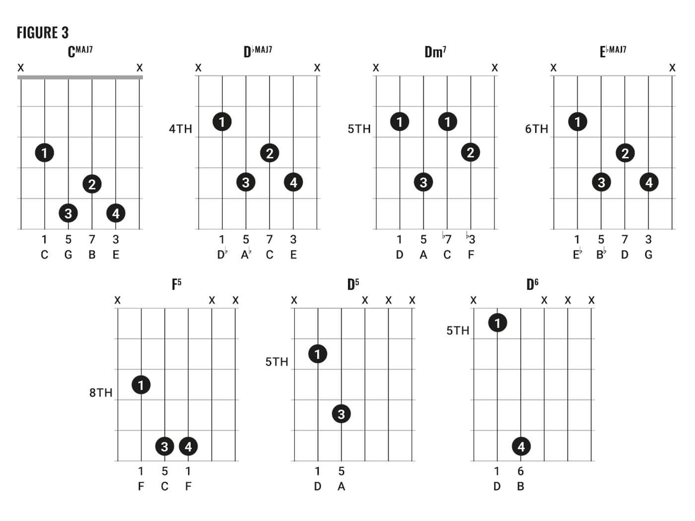 David Bowie Chord Clinic Fig 3